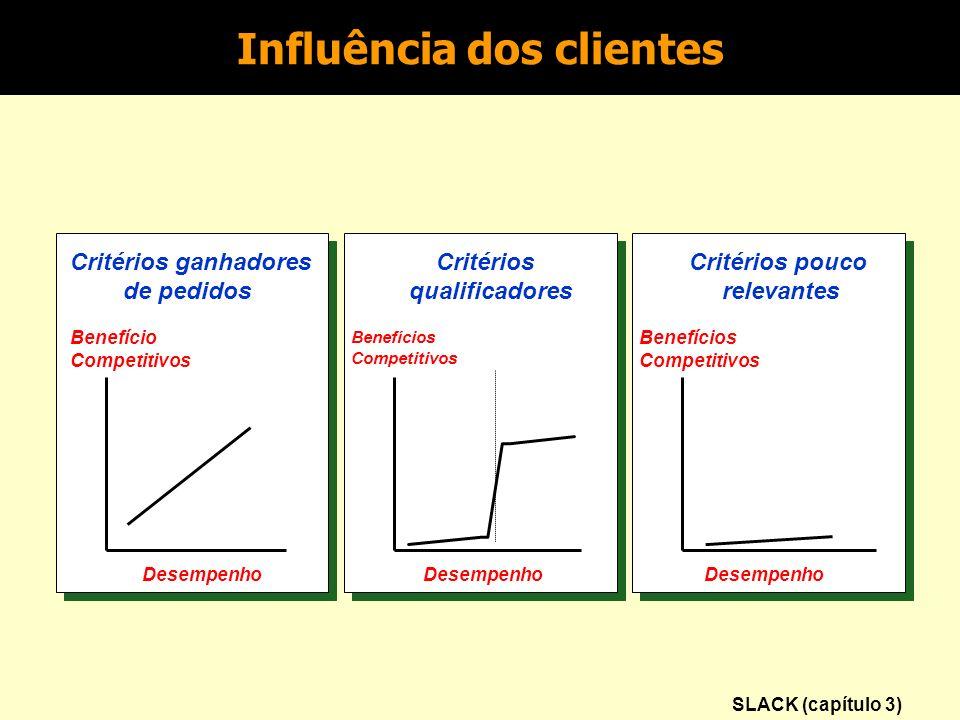 Influência dos clientes