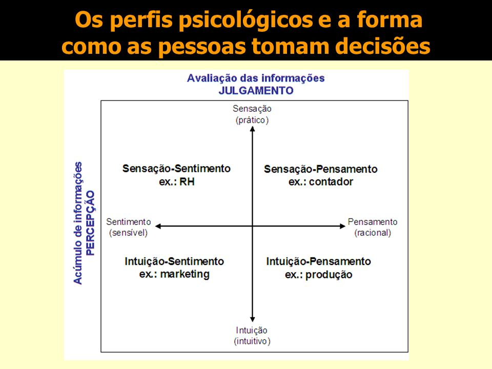 Os perfis psicológicos e a forma como as pessoas tomam decisões