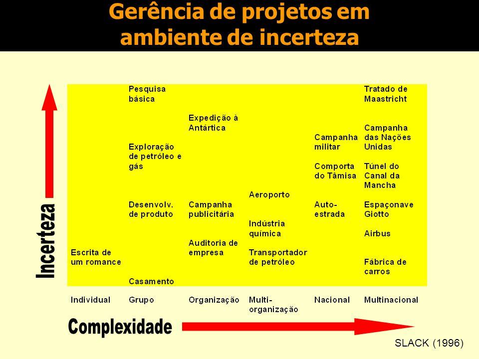 Gerência de projetos em ambiente de incerteza
