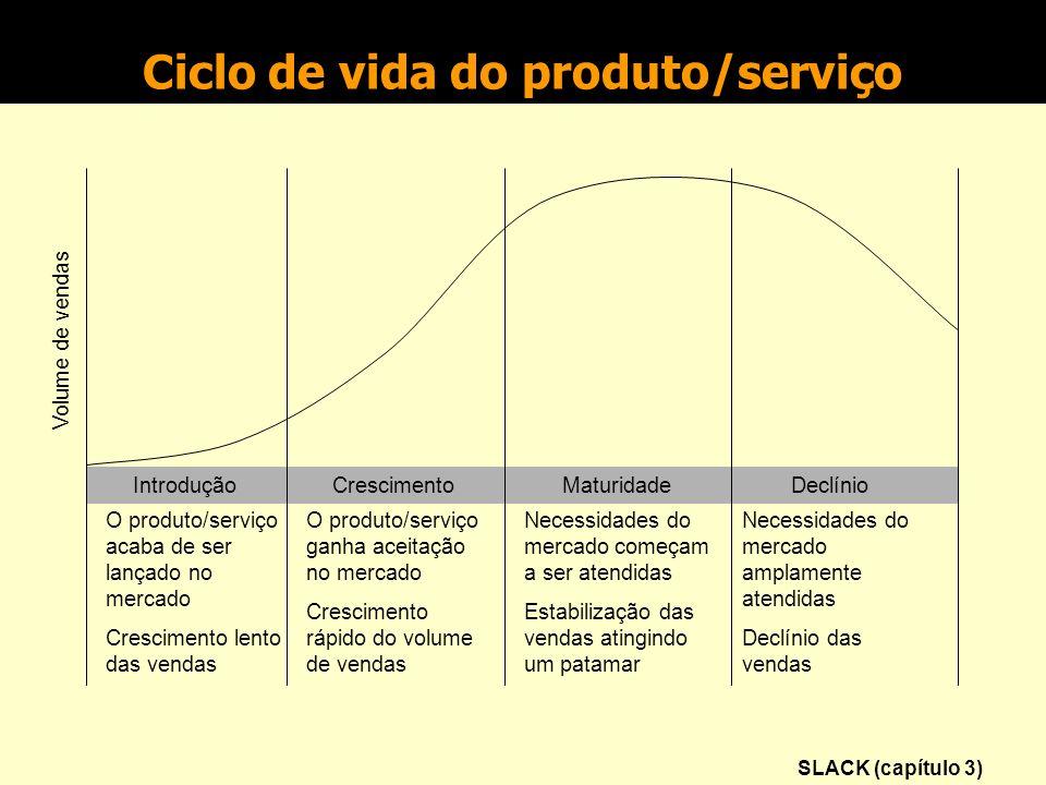 Ciclo de vida do produto/serviço