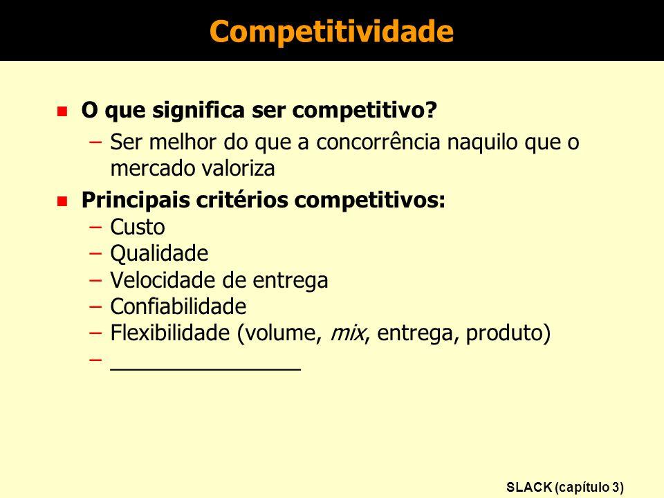 Competitividade O que significa ser competitivo