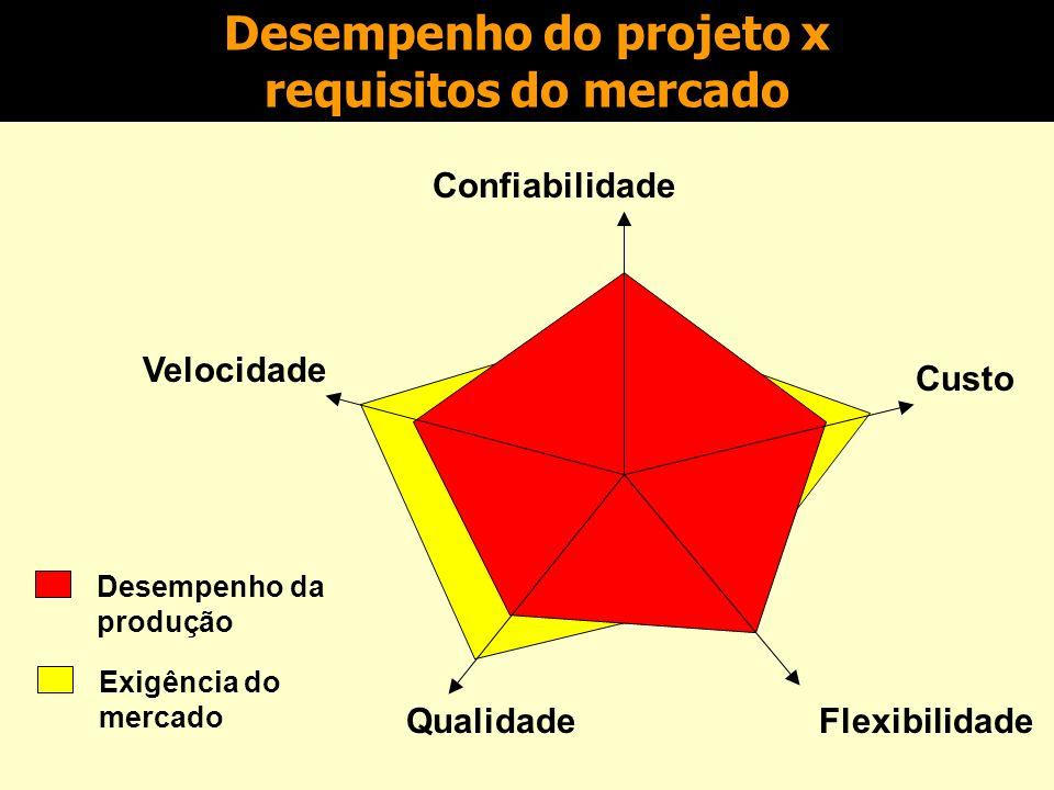 Desempenho do projeto x requisitos do mercado