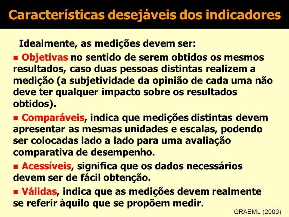 Características desejáveis dos indicadores
