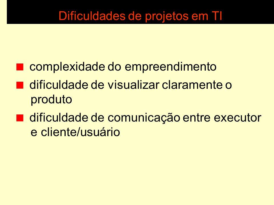 Dificuldades de projetos em TI