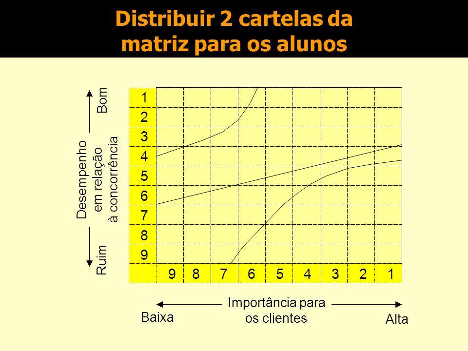 Distribuir 2 cartelas da matriz para os alunos