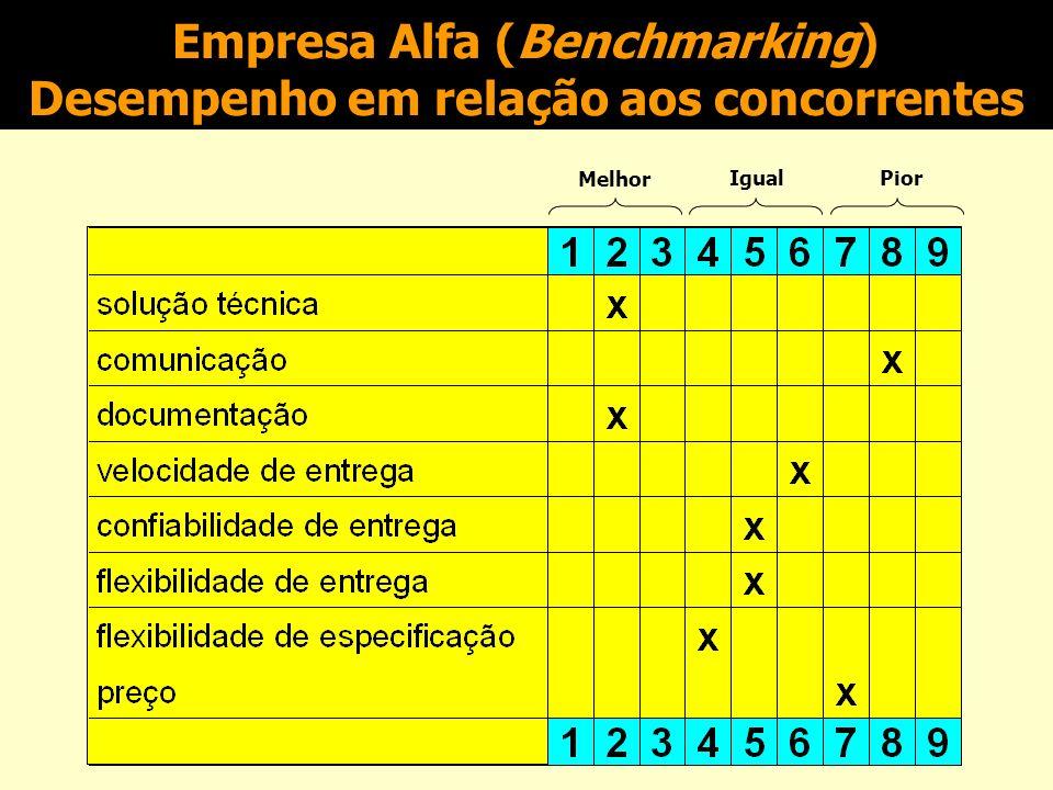 Empresa Alfa (Benchmarking) Desempenho em relação aos concorrentes