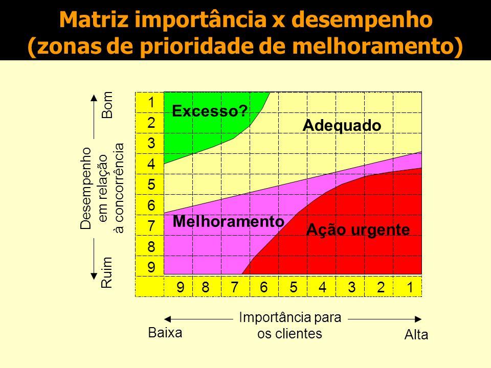 Matriz importância x desempenho (zonas de prioridade de melhoramento)