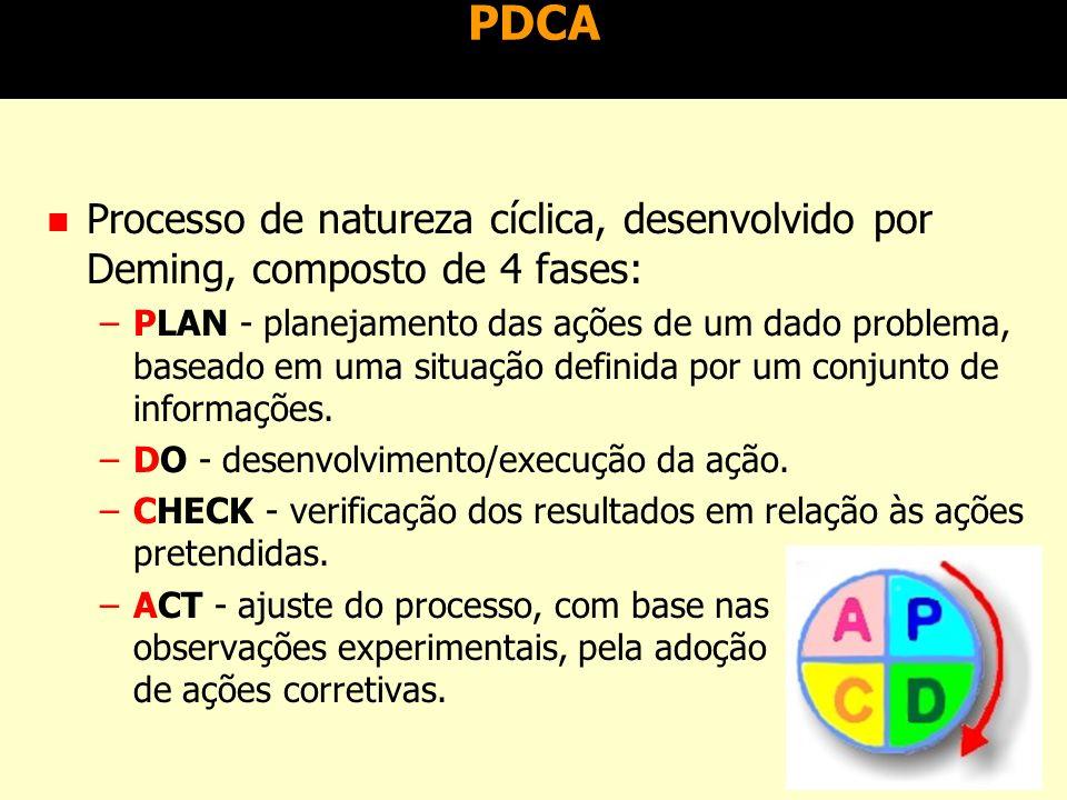 PDCA Processo de natureza cíclica, desenvolvido por Deming, composto de 4 fases: