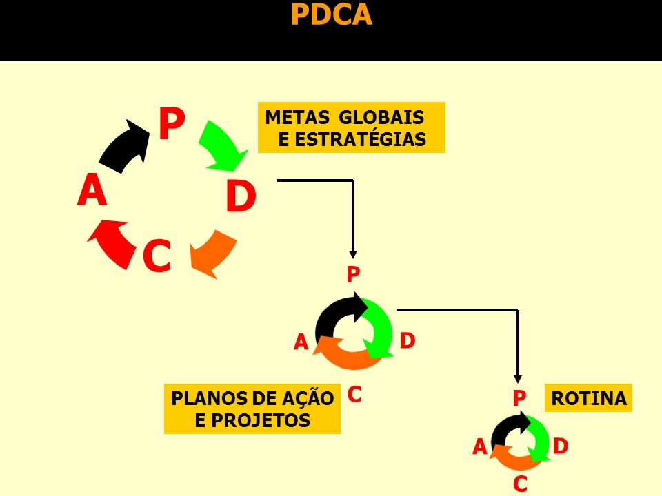P A D C PDCA P A D C P D C A METAS GLOBAIS E ESTRATÉGIAS