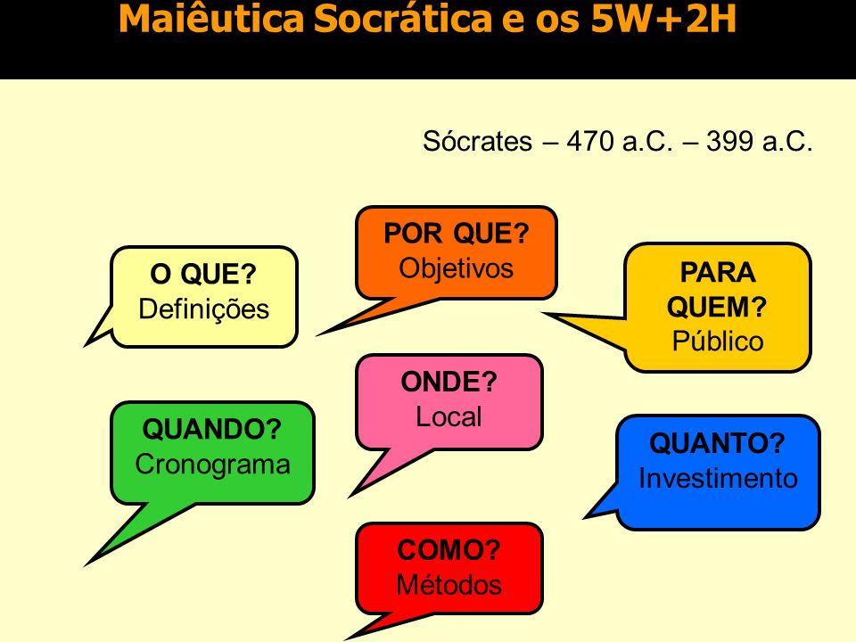 Maiêutica Socrática e os 5W+2H