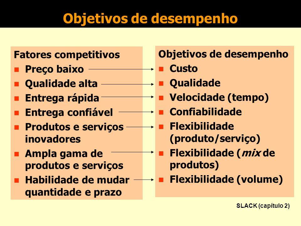 Objetivos de desempenho