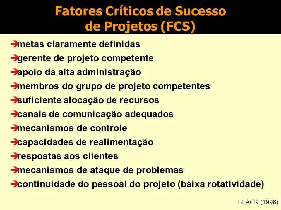Fatores Críticos de Sucesso de Projetos (FCS)