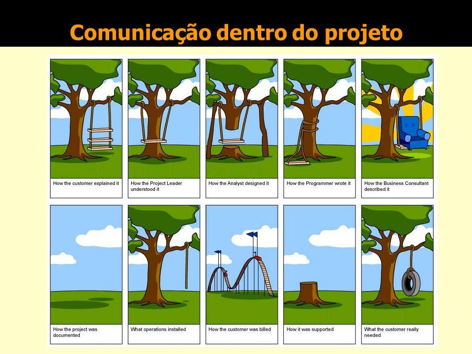Comunicação dentro do projeto