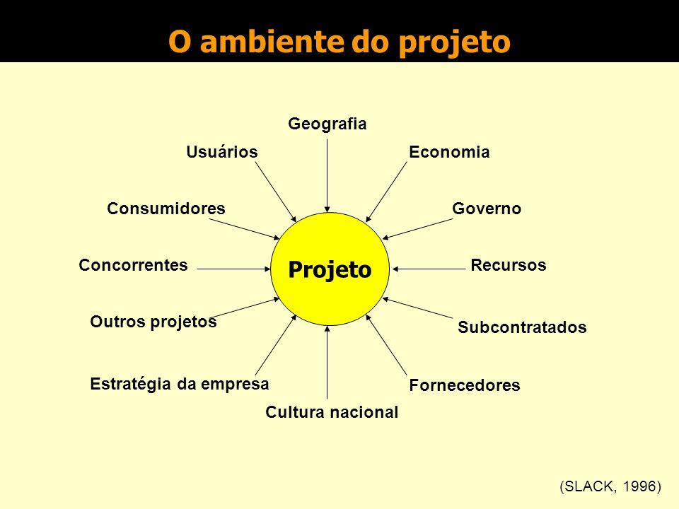 O ambiente do projeto Projeto Geografia Usuários Economia Consumidores