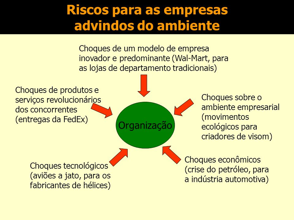 Riscos para as empresas advindos do ambiente