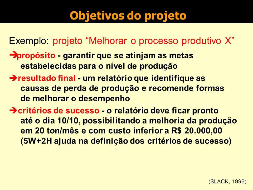 Objetivos do projeto Exemplo: projeto Melhorar o processo produtivo X