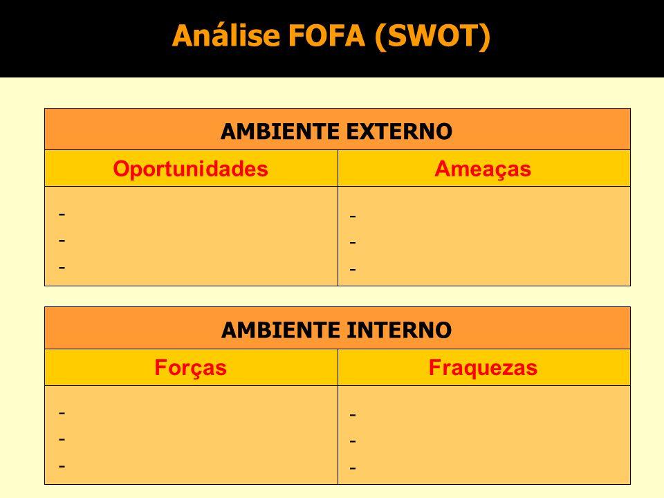 Análise FOFA (SWOT) AMBIENTE EXTERNO Oportunidades Ameaças -