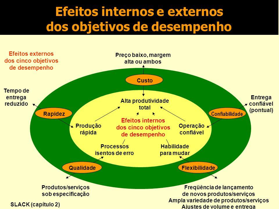 Efeitos internos e externos dos objetivos de desempenho