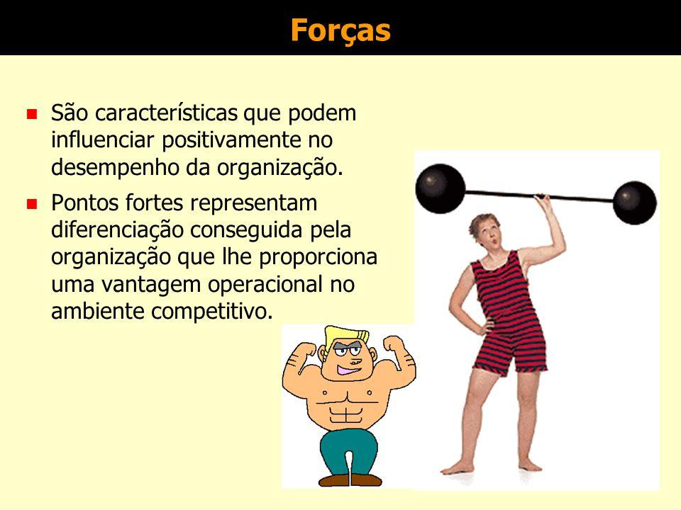 Forças São características que podem influenciar positivamente no desempenho da organização.
