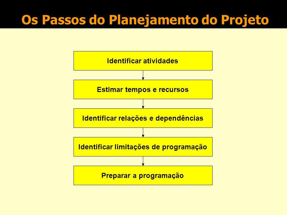 Os Passos do Planejamento do Projeto