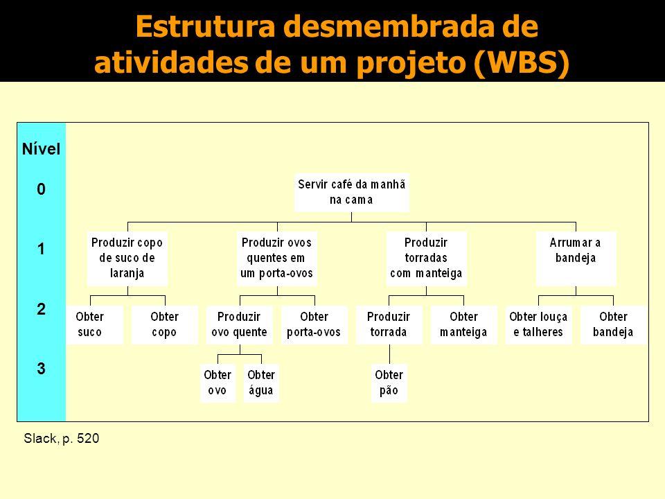 Estrutura desmembrada de atividades de um projeto (WBS)