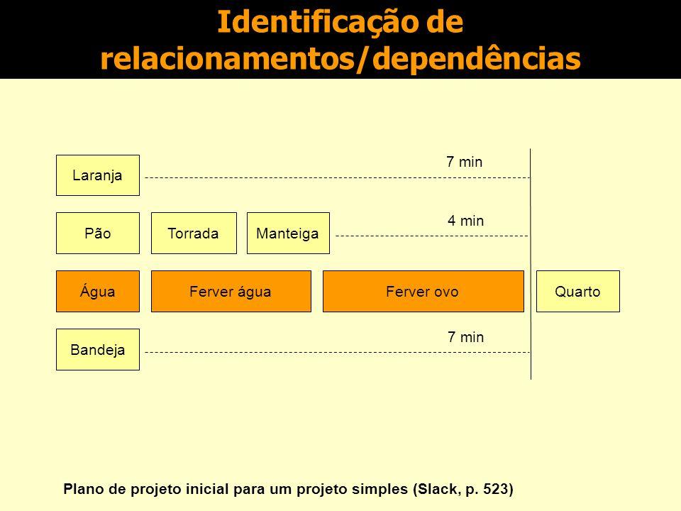 Identificação de relacionamentos/dependências