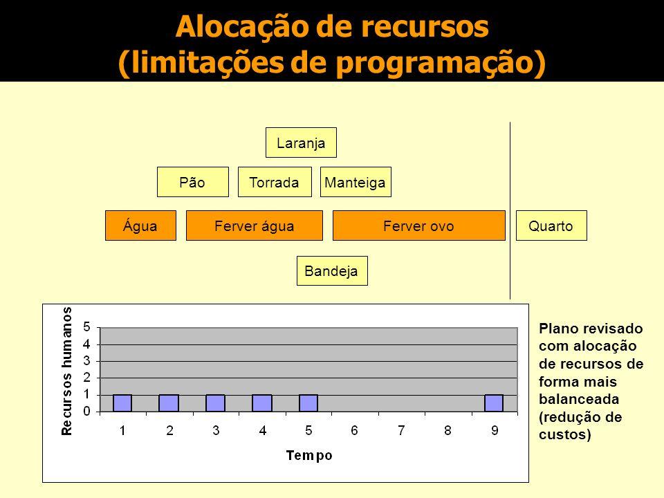 Alocação de recursos (limitações de programação)