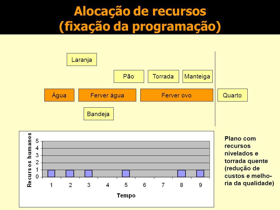 Alocação de recursos (fixação da programação)