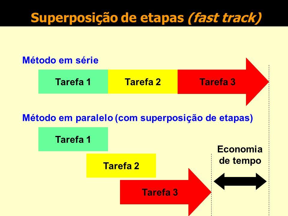 Superposição de etapas (fast track)