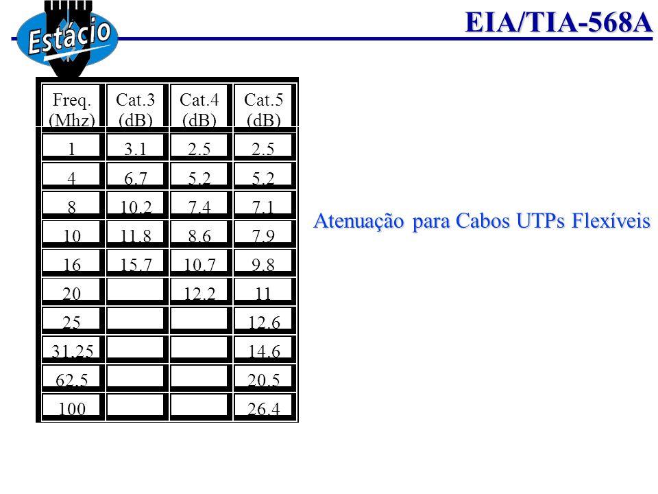 Atenuação para Cabos UTPs Flexíveis