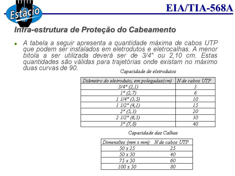 Infra-estrutura de Proteção do Cabeamento