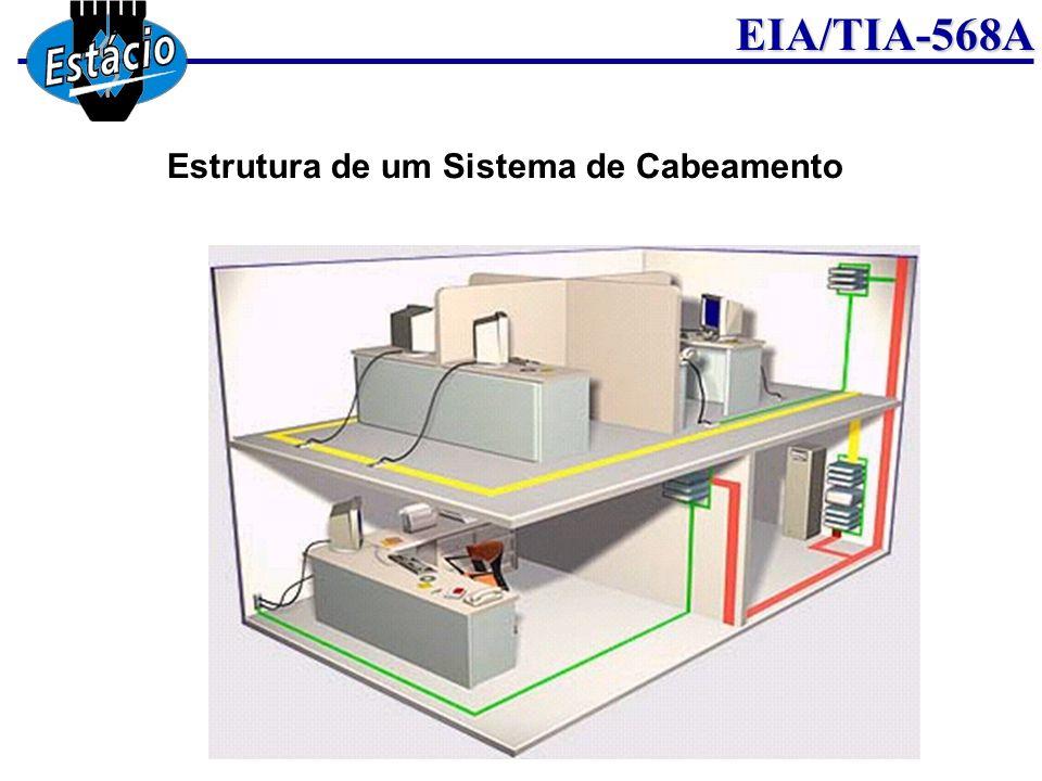 Estrutura de um Sistema de Cabeamento