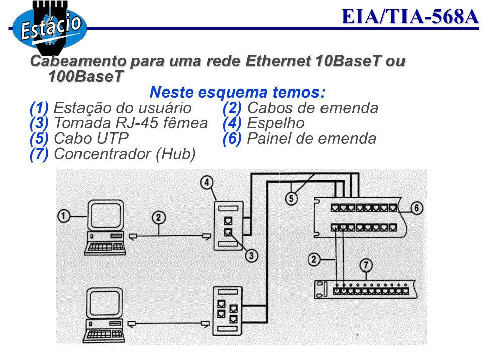 Cabeamento para uma rede Ethernet 10BaseT ou 100BaseT