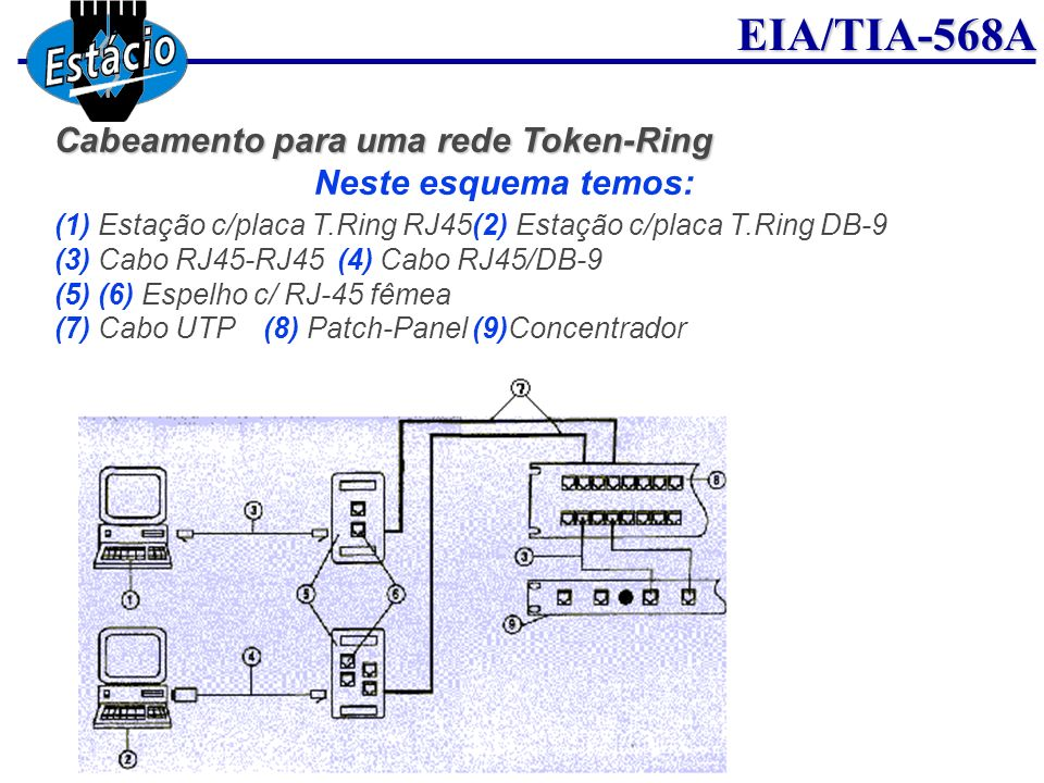 Cabeamento para uma rede Token-Ring Neste esquema temos: