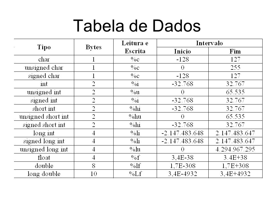 Tabela de Dados