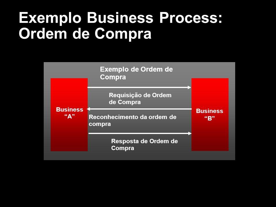 Exemplo Business Process: Ordem de Compra