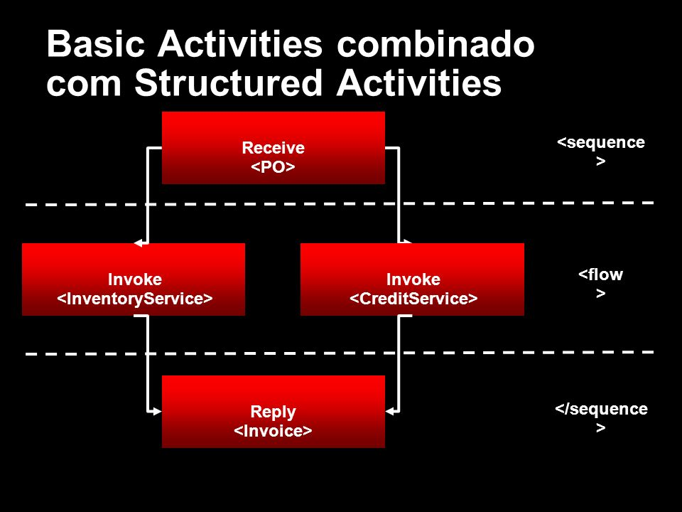 Basic Activities combinado com Structured Activities