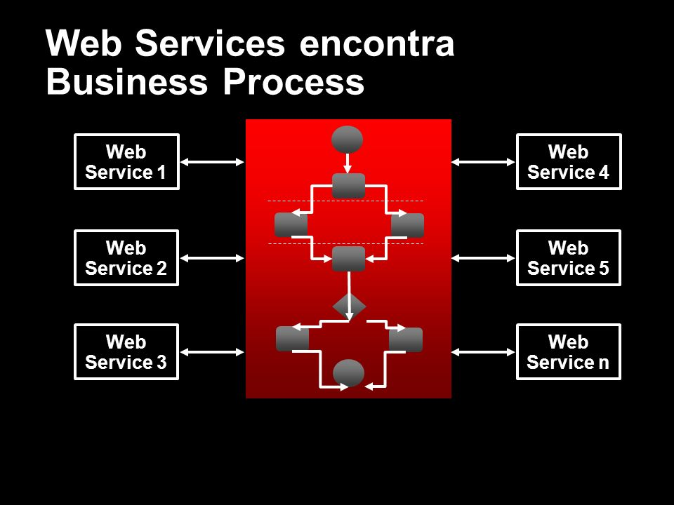 Web Services encontra Business Process