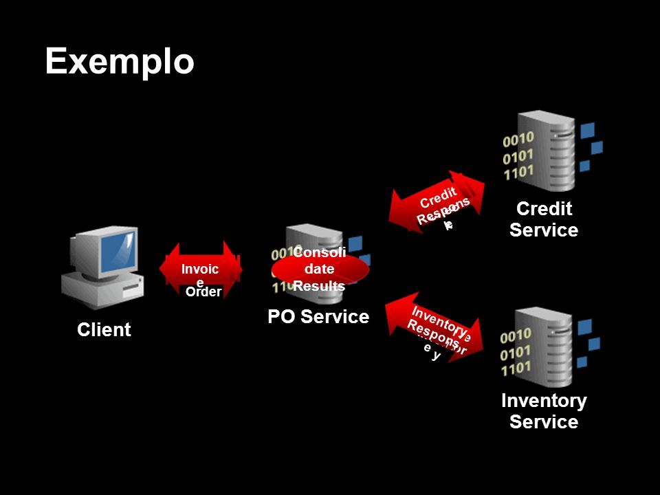 Exemplo Credit Service PO Service Client Inventory Service Consolidate