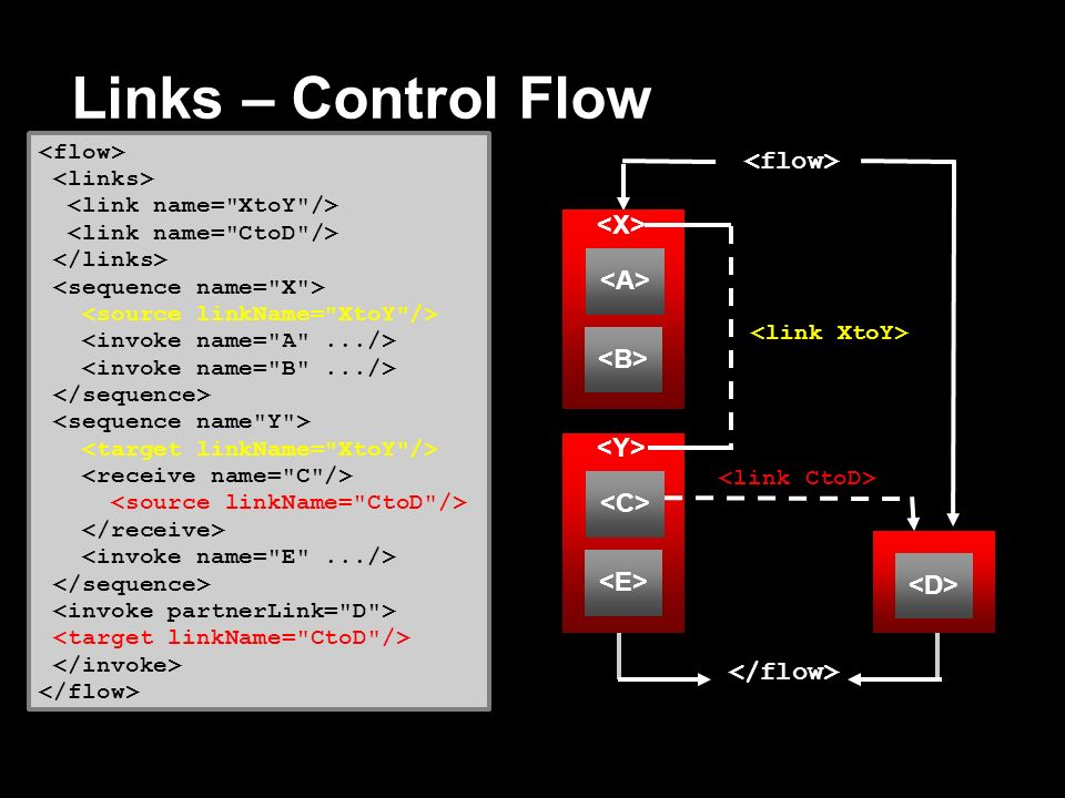 Links – Control Flow <flow> <X> <A> <B>