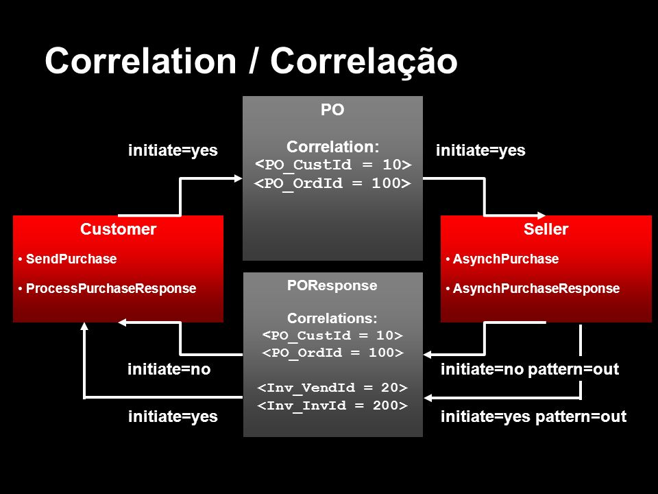 Correlation / Correlação