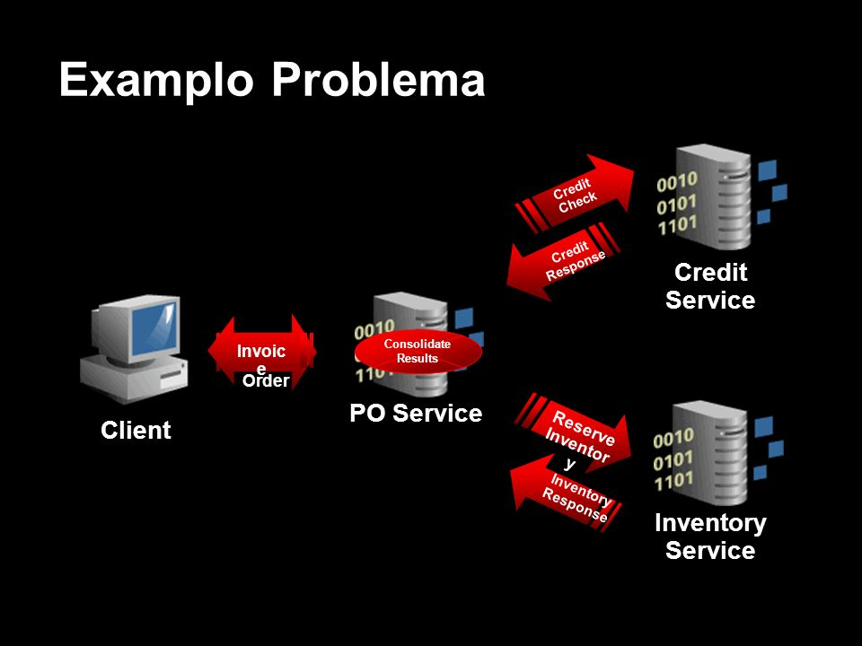 Examplo Problema Credit Service PO Service Client Inventory Service