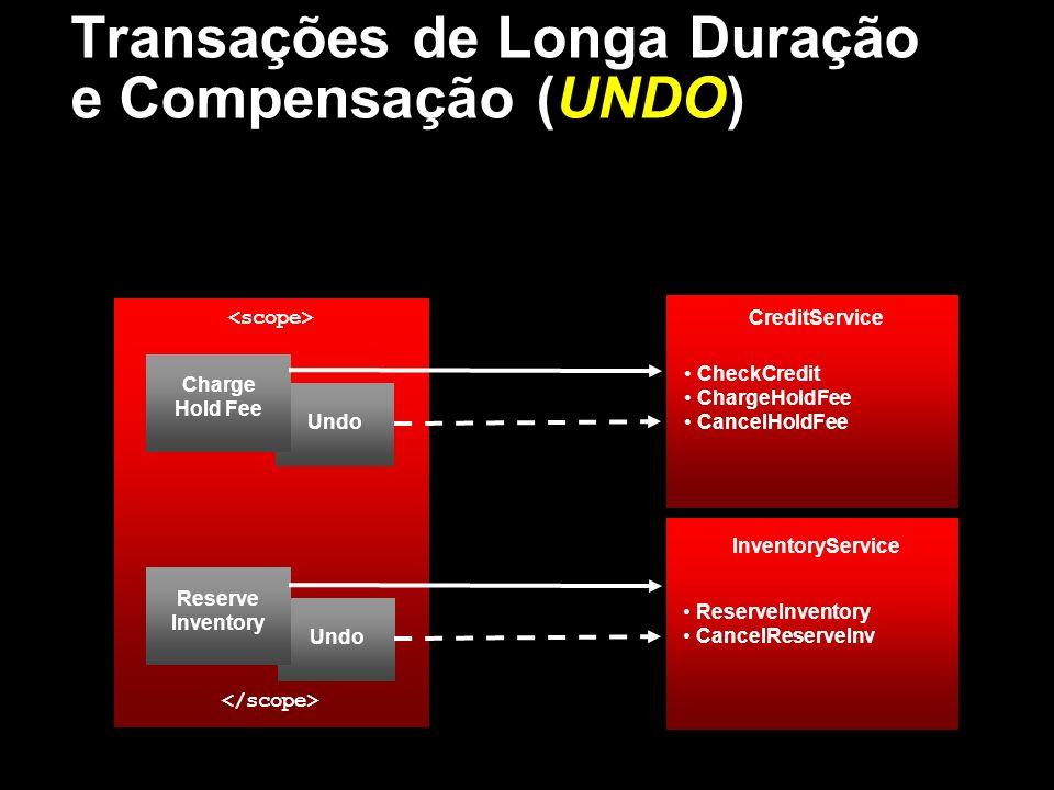 Transações de Longa Duração e Compensação (UNDO)
