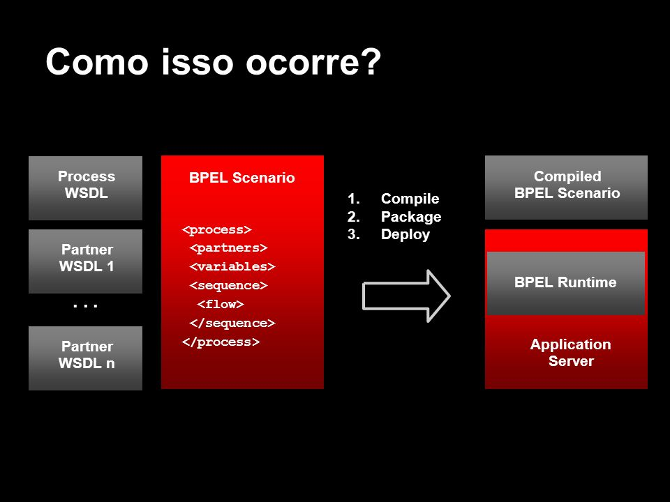Compiled BPEL Scenario