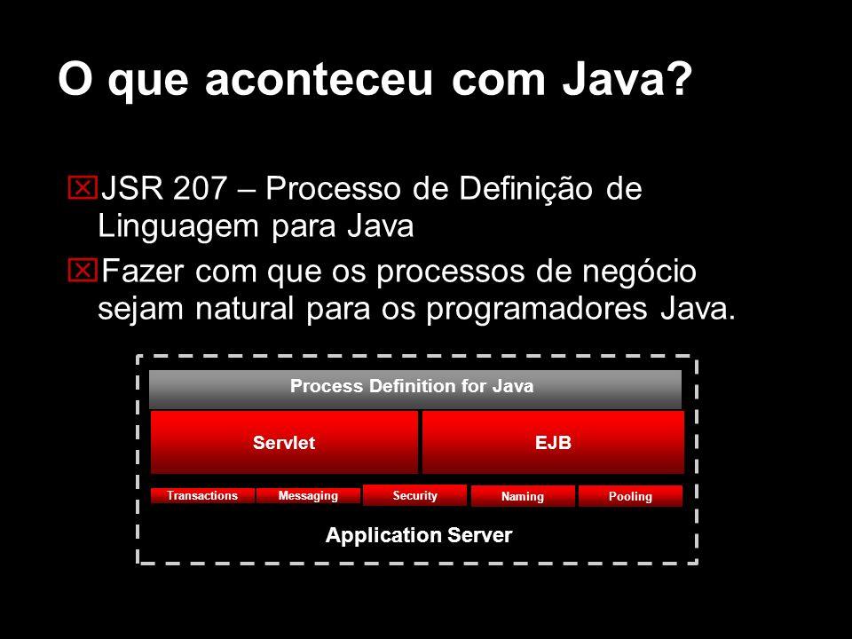 O que aconteceu com Java