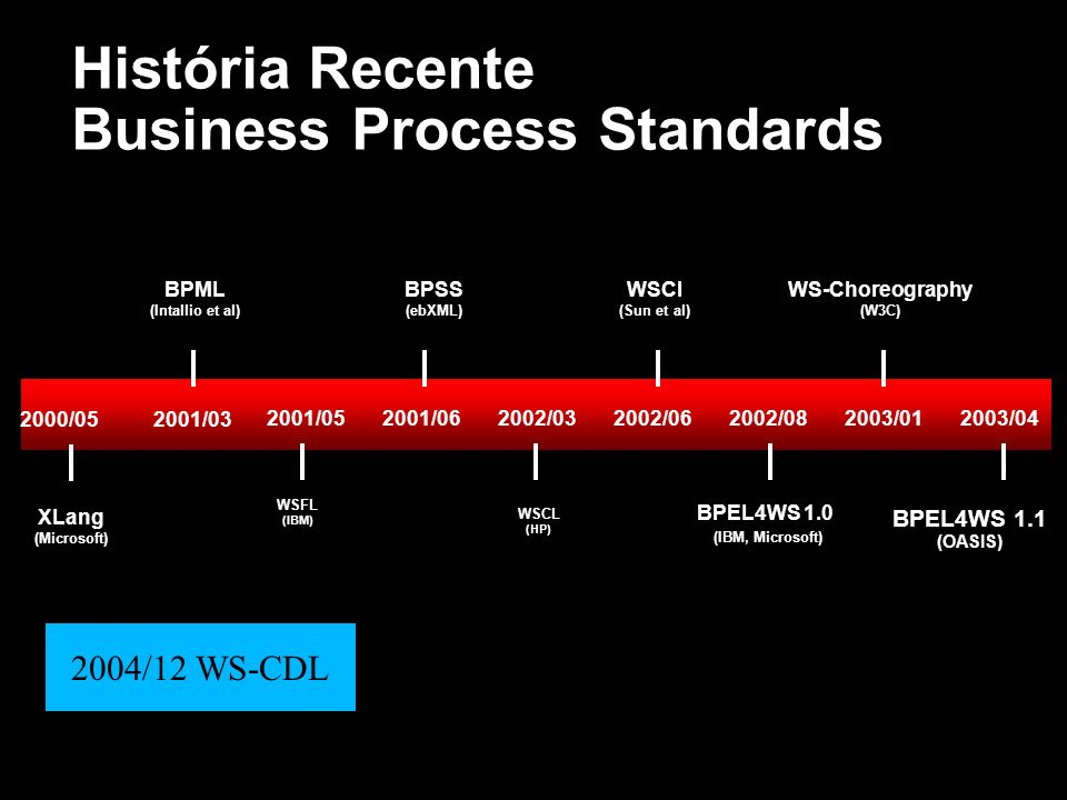 História Recente Business Process Standards