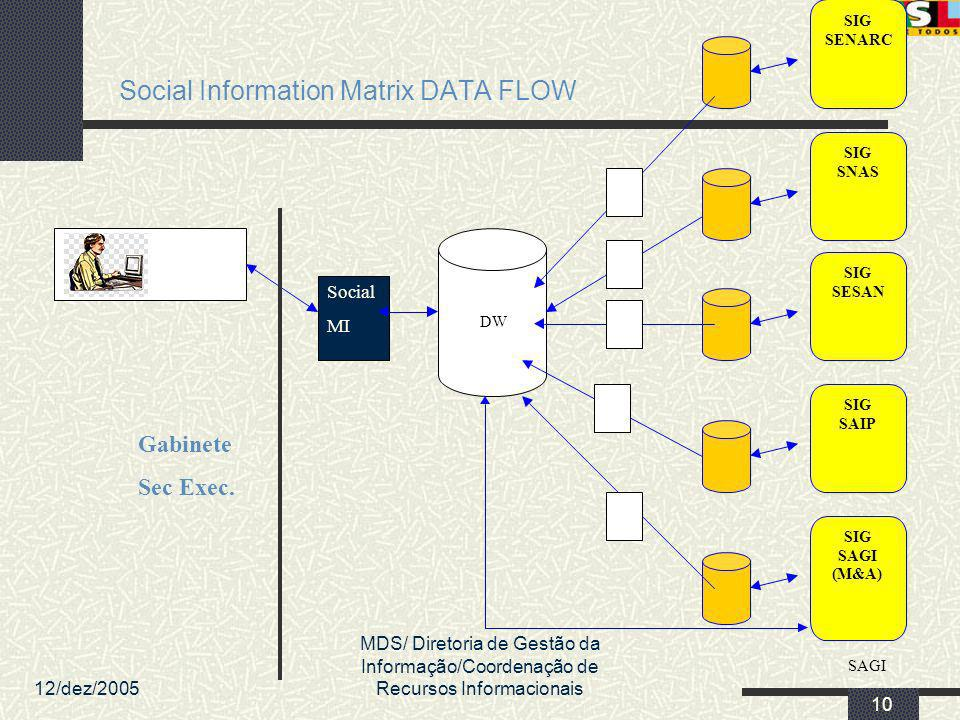 Social Information Matrix DATA FLOW