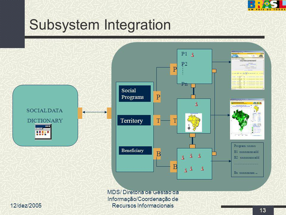 Subsystem Integration
