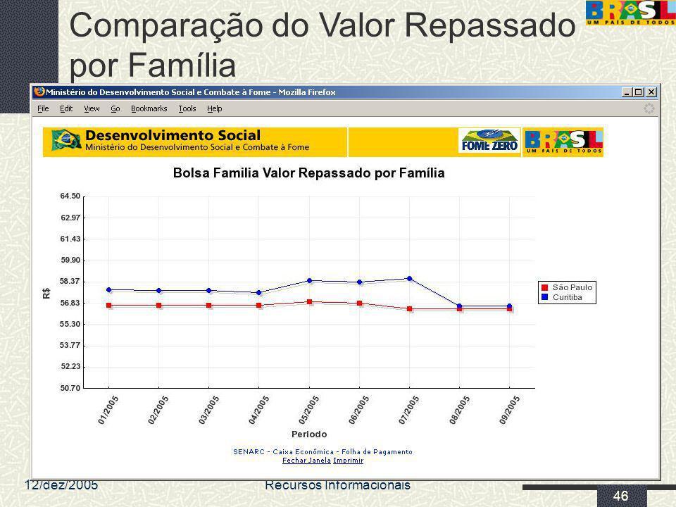 Comparação do Valor Repassado por Família