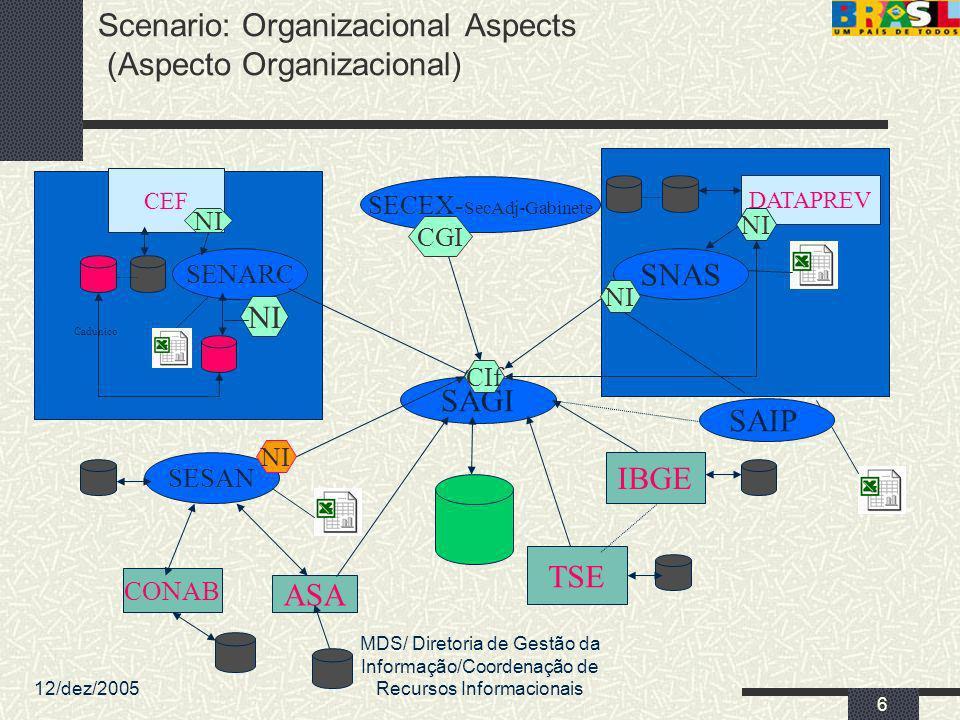 Scenario: Organizacional Aspects (Aspecto Organizacional)